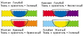 Правила смешивания цветов краски Dylon и ткани